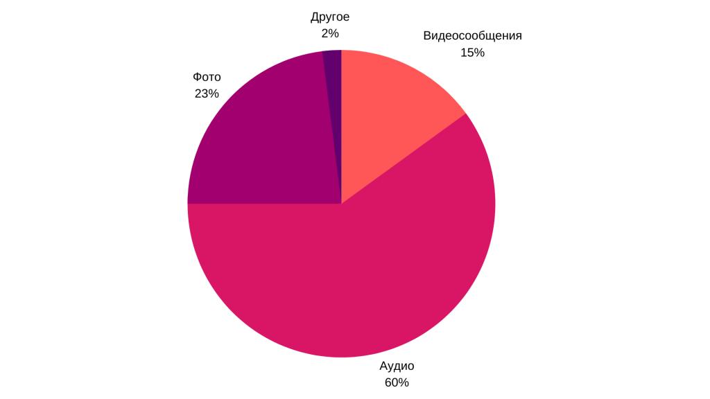 Статистика сообщений Viber