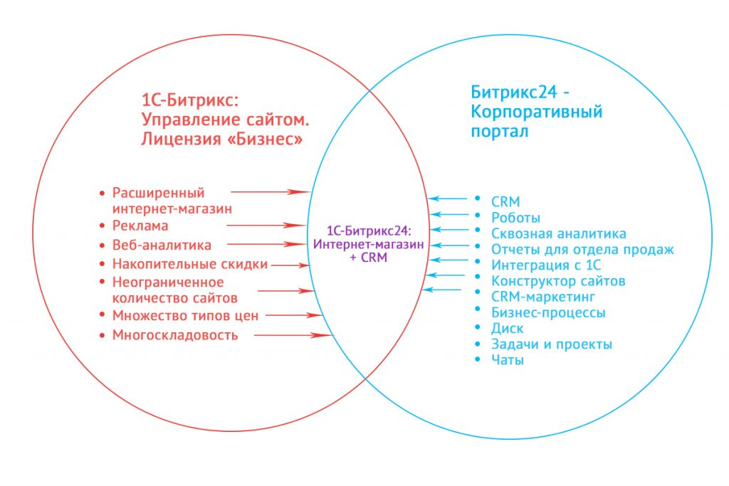Сравнение продуктов компании 1С-Битрикс