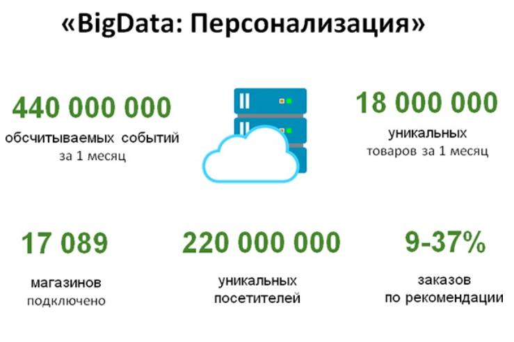Модуль Big Data 1С-Битрикс