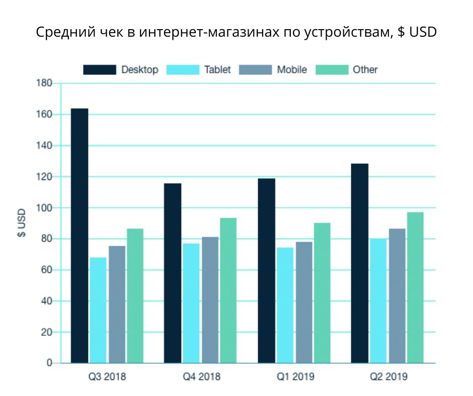 Источник: Ecommerce Benchmarks for Q2 2019 report