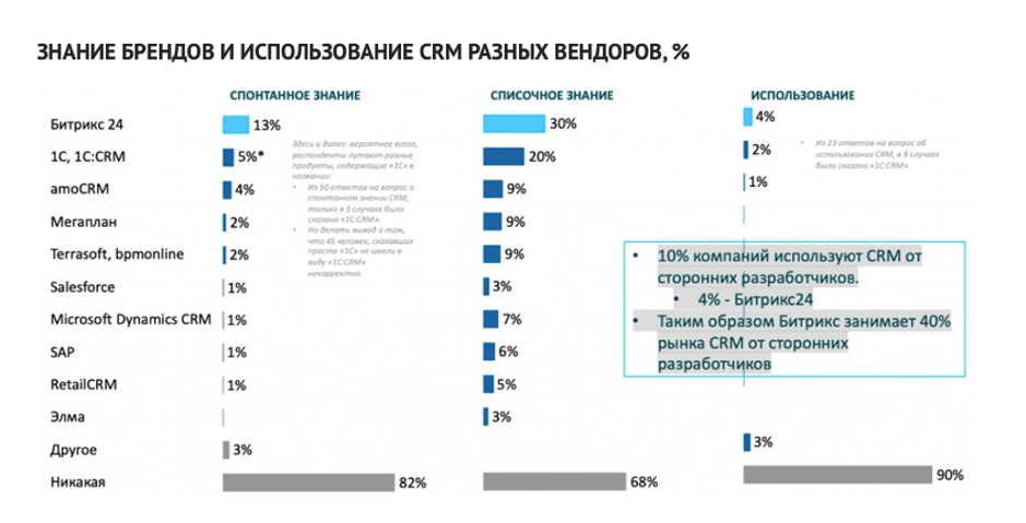 Рынок CRM в Беларуси